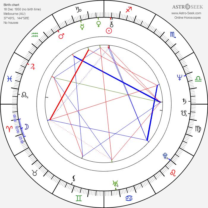 Gillian Armstrong - Astrology Natal Birth Chart