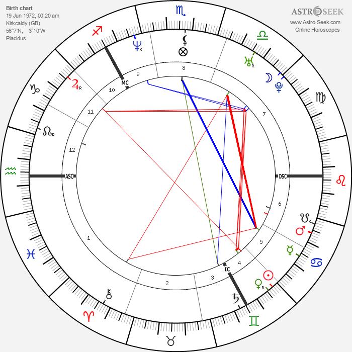 Gillian Bayford - Astrology Natal Birth Chart