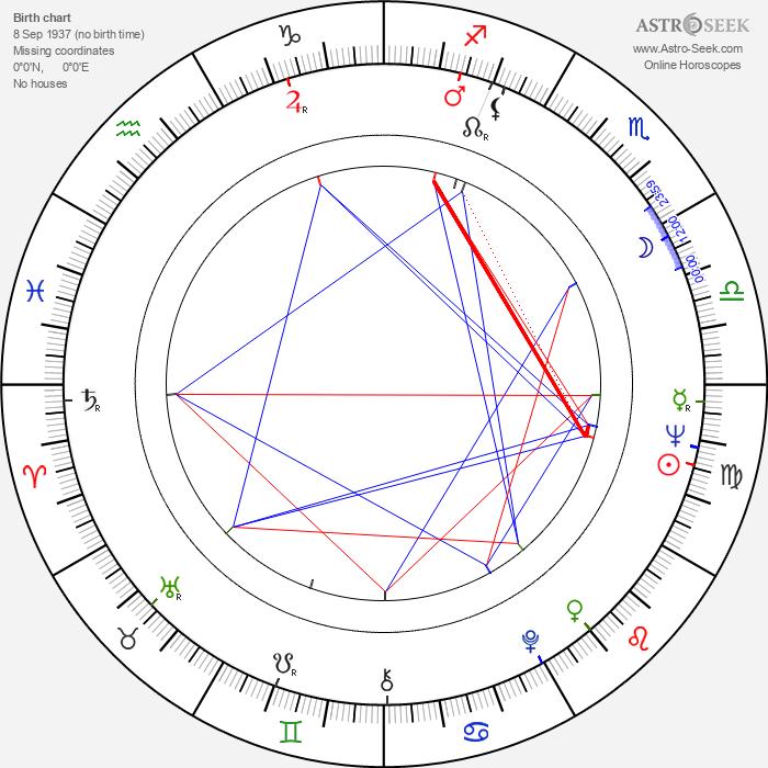 Gillian Berrie - Astrology Natal Birth Chart