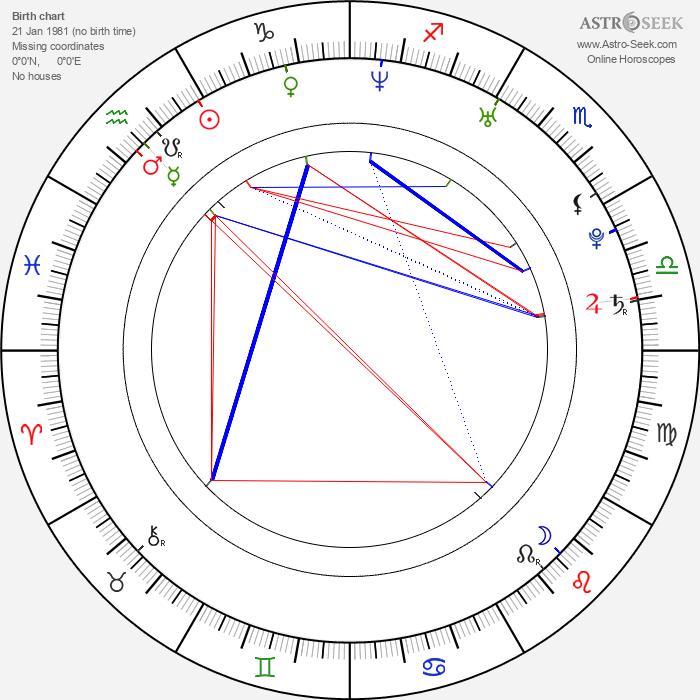 Gillian Chung - Astrology Natal Birth Chart