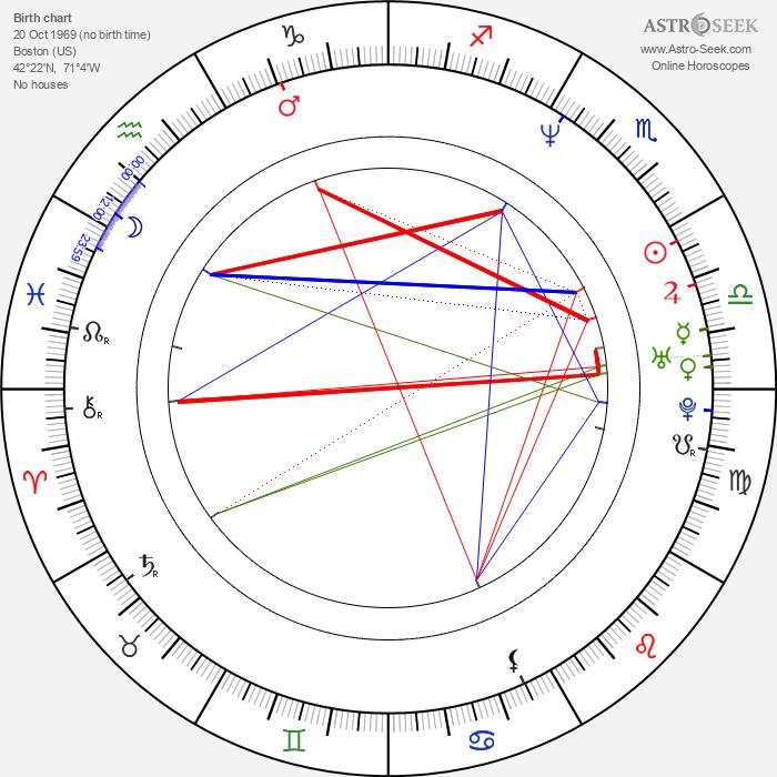 Gillian Grisman - Astrology Natal Birth Chart