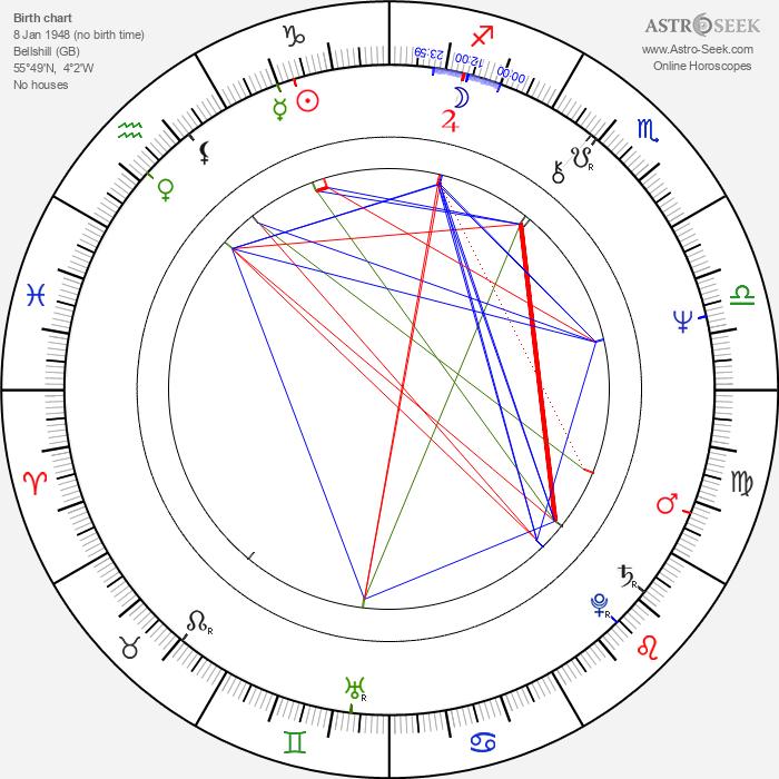 Gillies MacKinnon - Astrology Natal Birth Chart