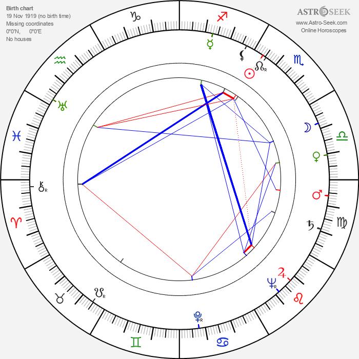 Gillo Pontecorvo - Astrology Natal Birth Chart