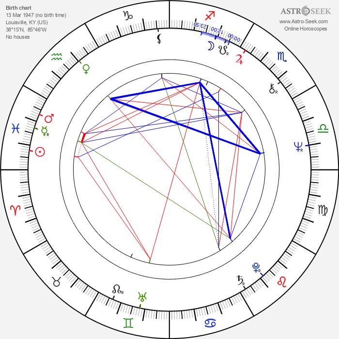 Gilmer McCormick - Astrology Natal Birth Chart