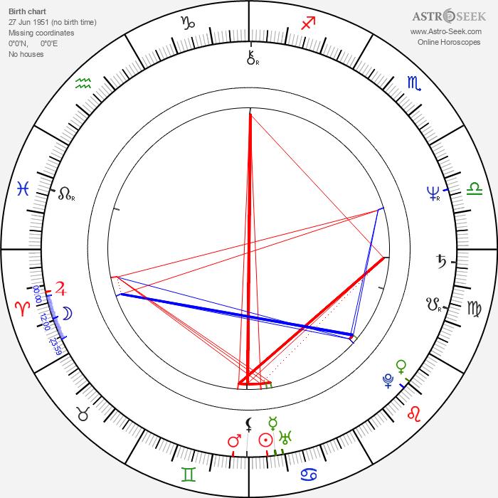 Gilson Lavis - Astrology Natal Birth Chart
