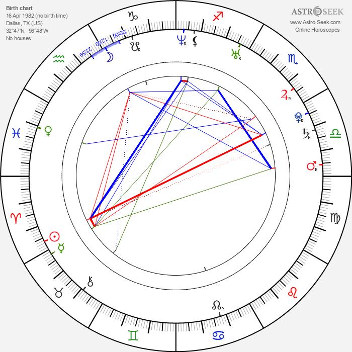 Gina Carano - Astrology Natal Birth Chart