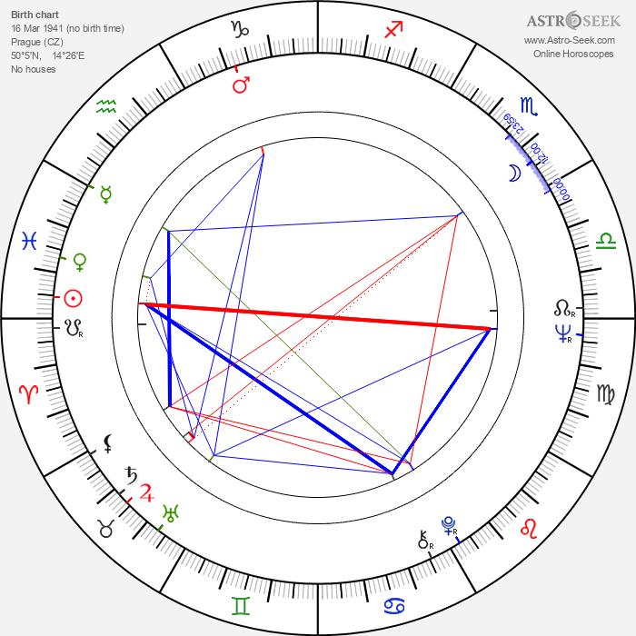Gina Hašler - Astrology Natal Birth Chart