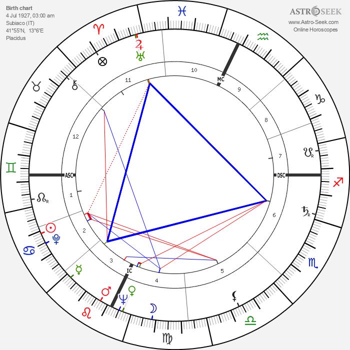 Gina Lollobrigida - Astrology Natal Birth Chart