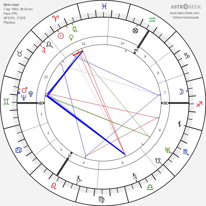 Gina Manès - Astrology Natal Birth Chart