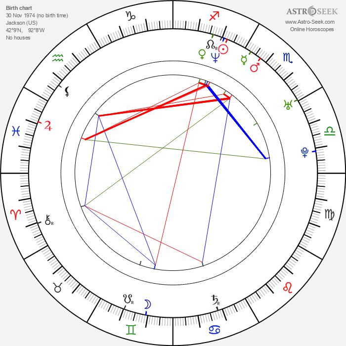 Gina May - Astrology Natal Birth Chart