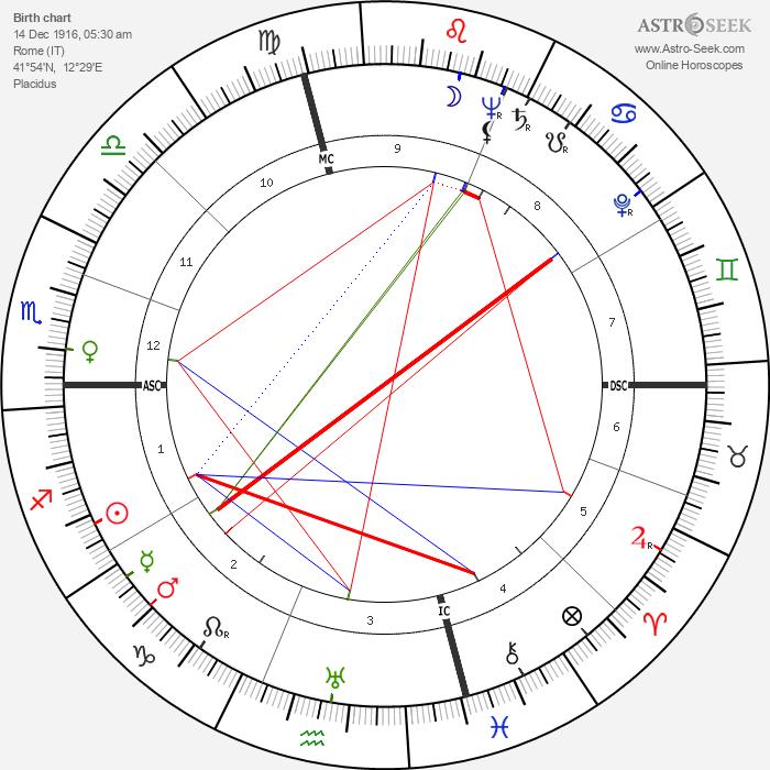 Gina Mussolini - Astrology Natal Birth Chart