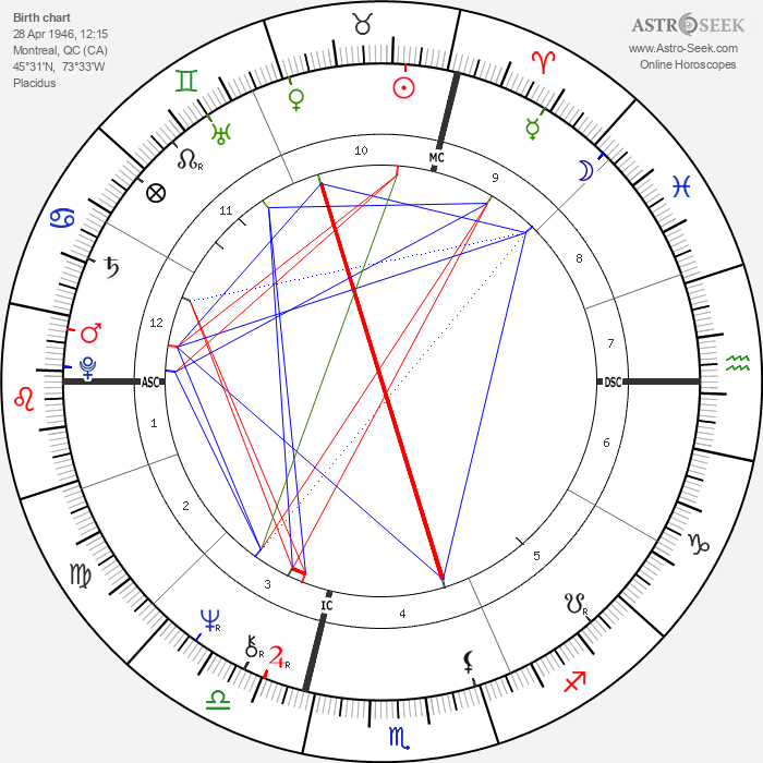 Ginette Reno - Astrology Natal Birth Chart
