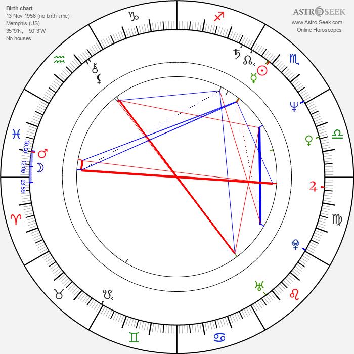 Ginger Alden - Astrology Natal Birth Chart
