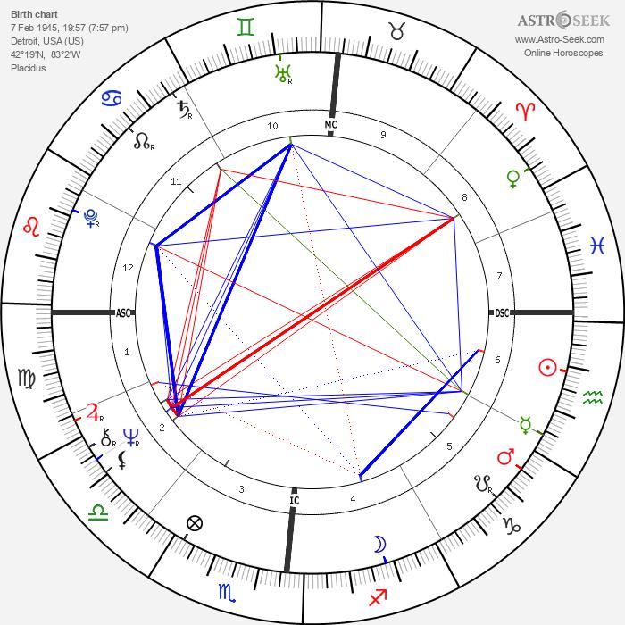 Ginger Rich - Astrology Natal Birth Chart
