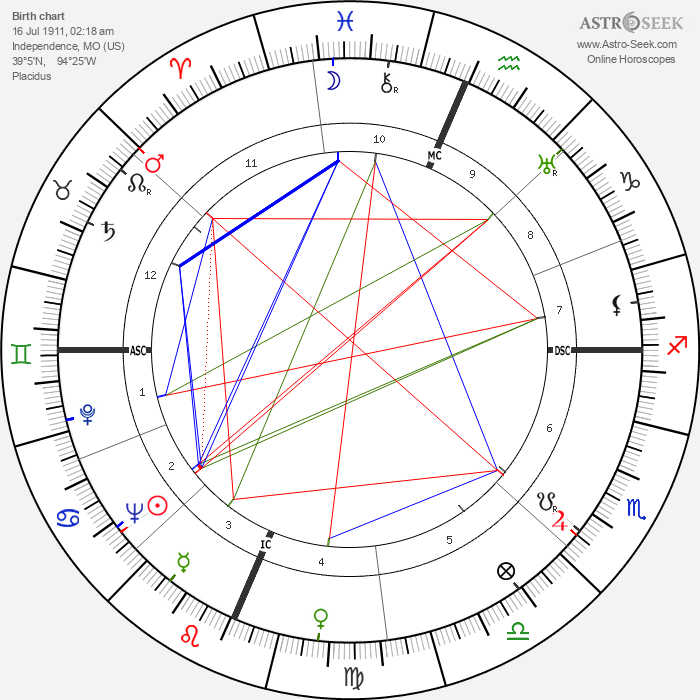 Ginger Rogers - Astrology Natal Birth Chart