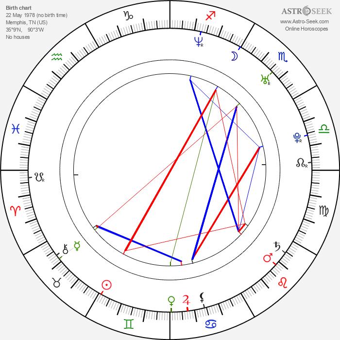 Ginnifer Goodwin - Astrology Natal Birth Chart