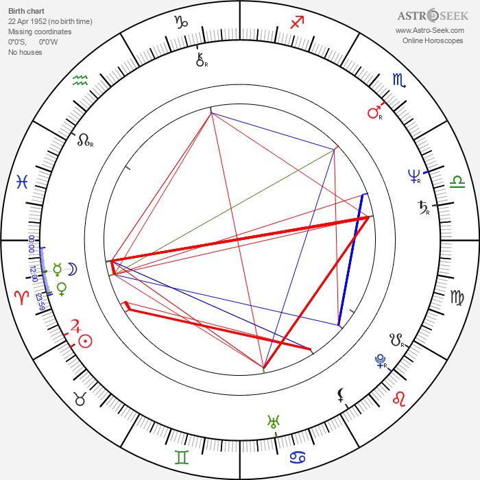 Ginny Yang - Astrology Natal Birth Chart