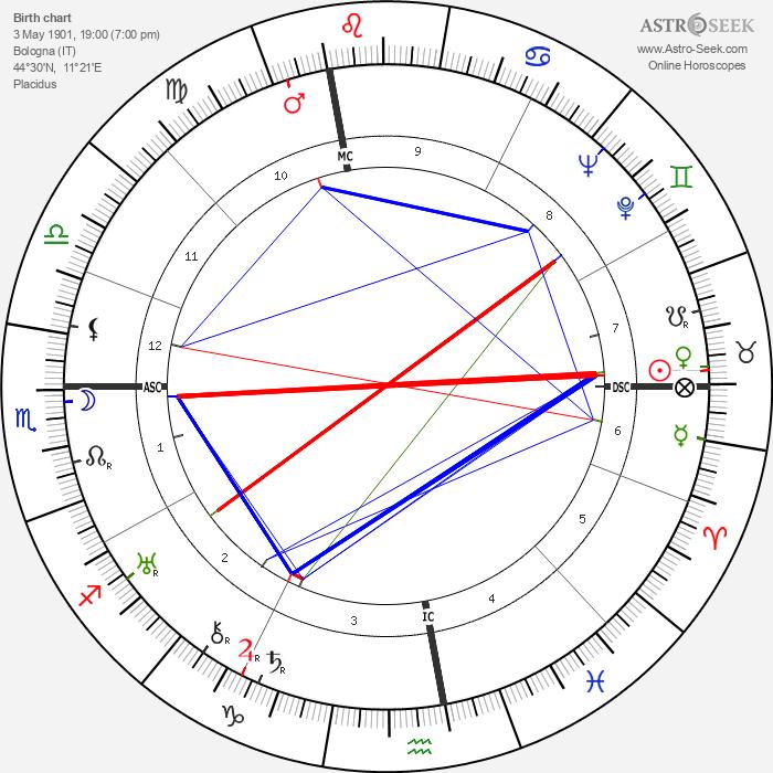 Gino Cervi - Astrology Natal Birth Chart