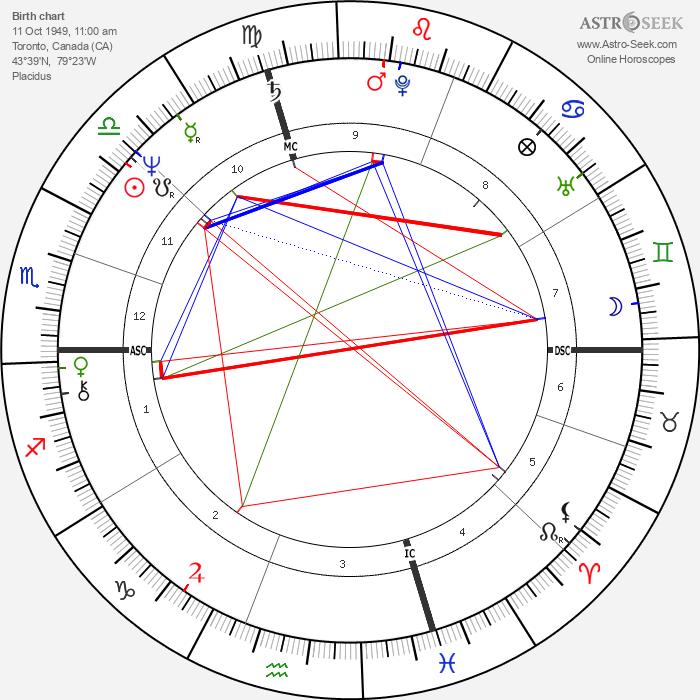 Gino Empry - Astrology Natal Birth Chart