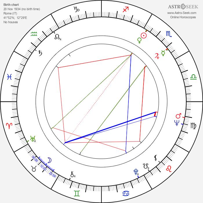 Gino Leurini - Astrology Natal Birth Chart