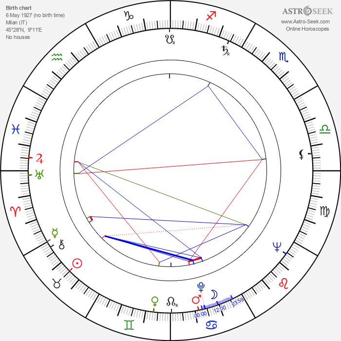 Gino Pernice - Astrology Natal Birth Chart