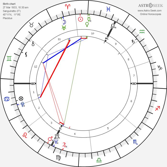 Gino Pivatelli - Astrology Natal Birth Chart