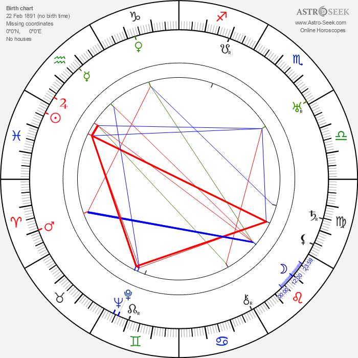 Gino Rocca - Astrology Natal Birth Chart