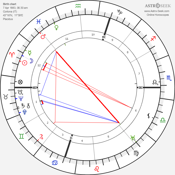 Gino Severini - Astrology Natal Birth Chart