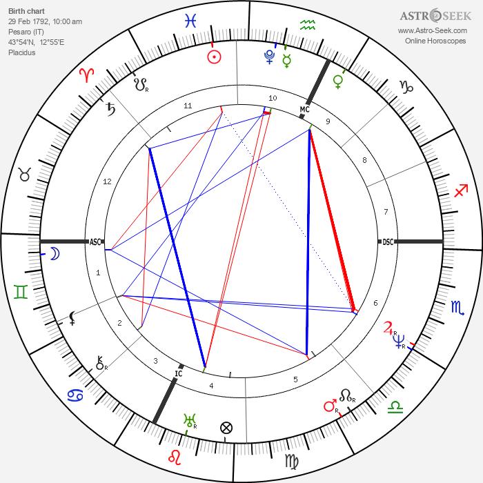 Gioachino Rossini - Astrology Natal Birth Chart