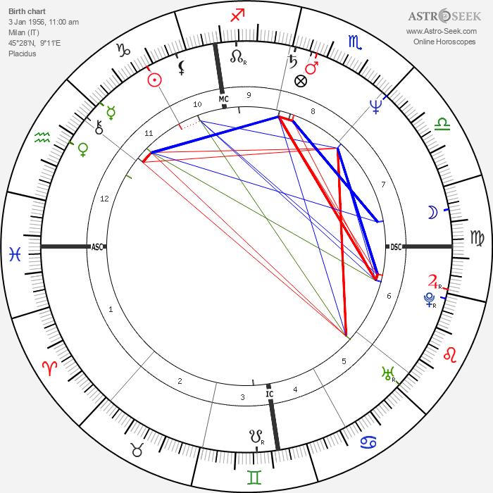Gioele Dix - Astrology Natal Birth Chart