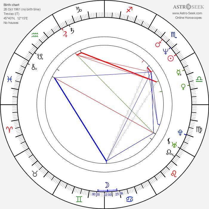 Gioia Scola - Astrology Natal Birth Chart