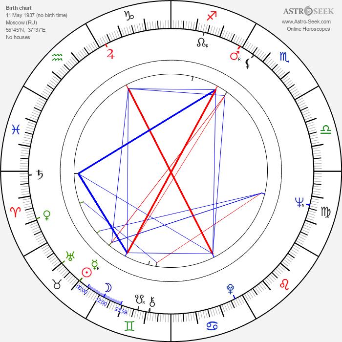 Giorgi Shengelaya - Astrology Natal Birth Chart