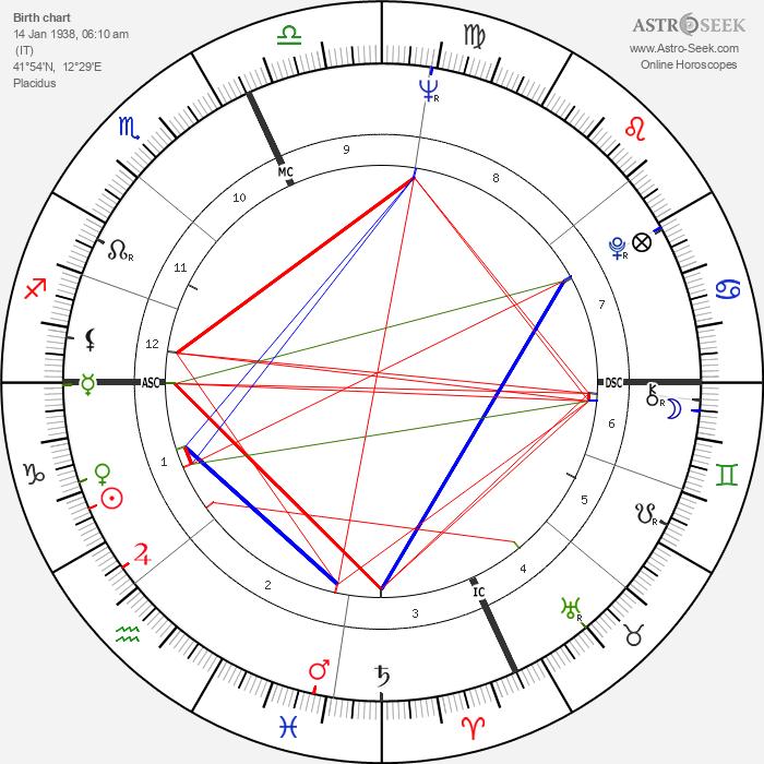 Giorgia Moll - Astrology Natal Birth Chart
