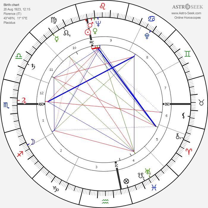 Giorgio Albertazzi - Astrology Natal Birth Chart