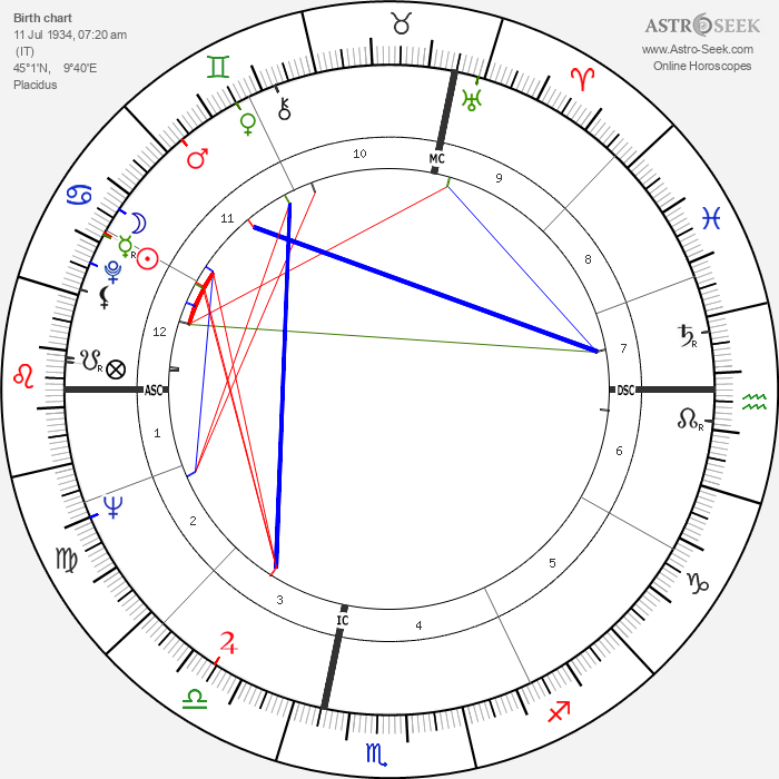 Giorgio Armani - Astrology Natal Birth Chart