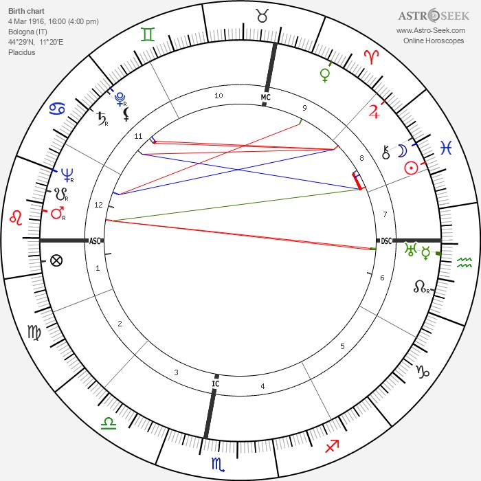 Giorgio Bassani - Astrology Natal Birth Chart