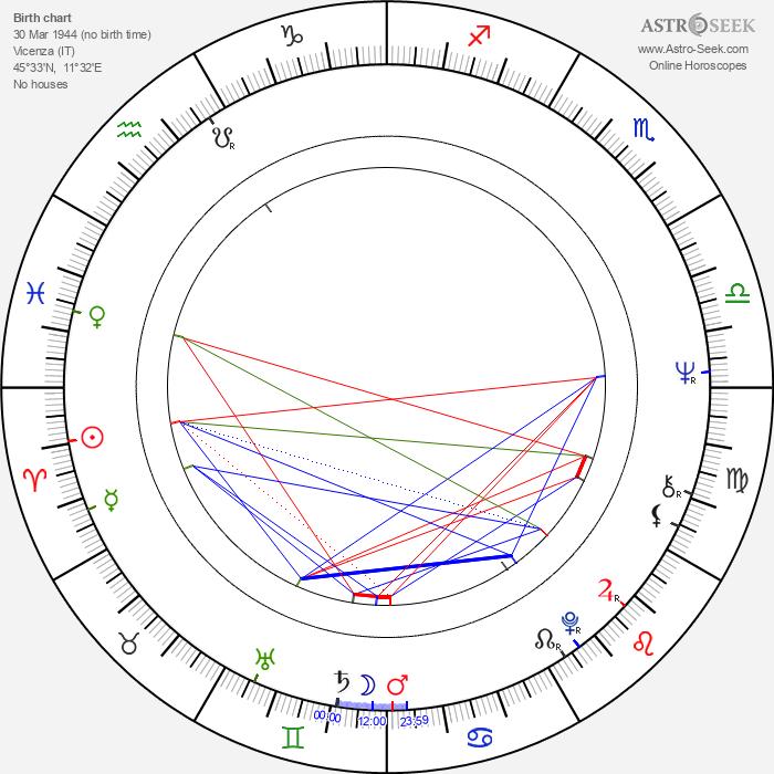 Giorgio Carollo - Astrology Natal Birth Chart