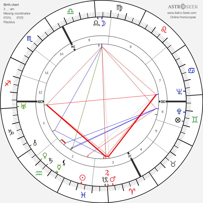Giorgio Cavallon - Astrology Natal Birth Chart