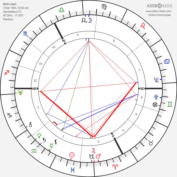 Giorgio Cavallon - Astrology Natal Birth Chart