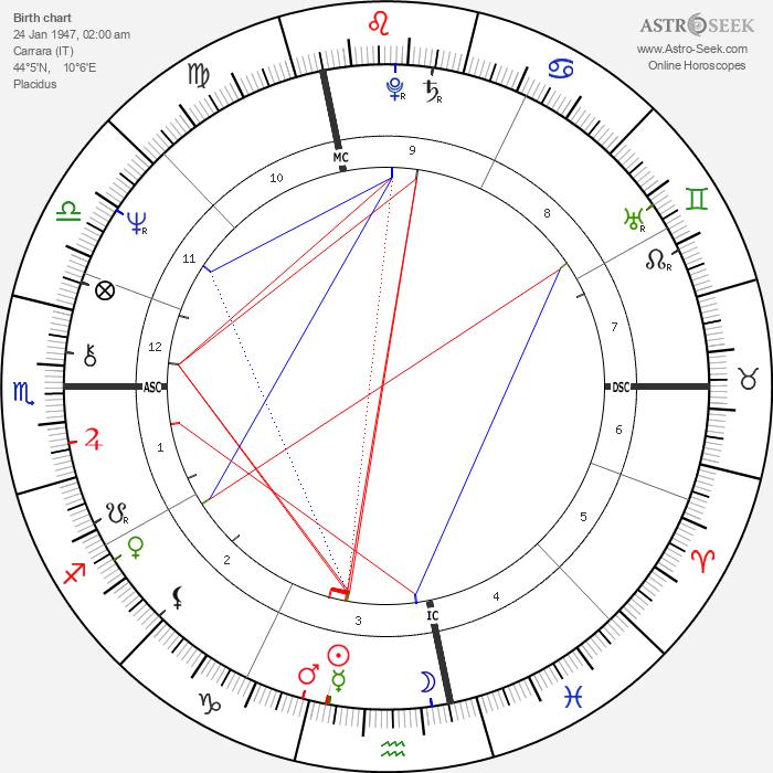 Giorgio Chinaglia - Astrology Natal Birth Chart