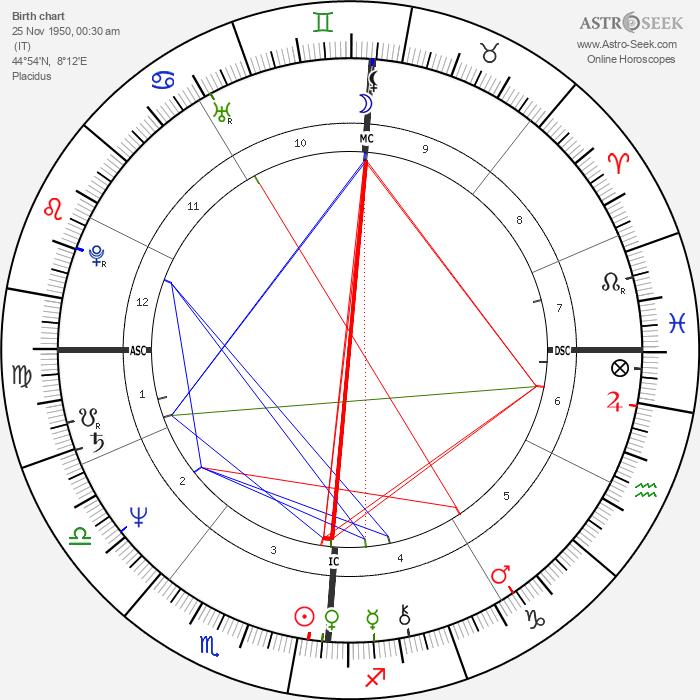 Giorgio Faletti - Astrology Natal Birth Chart