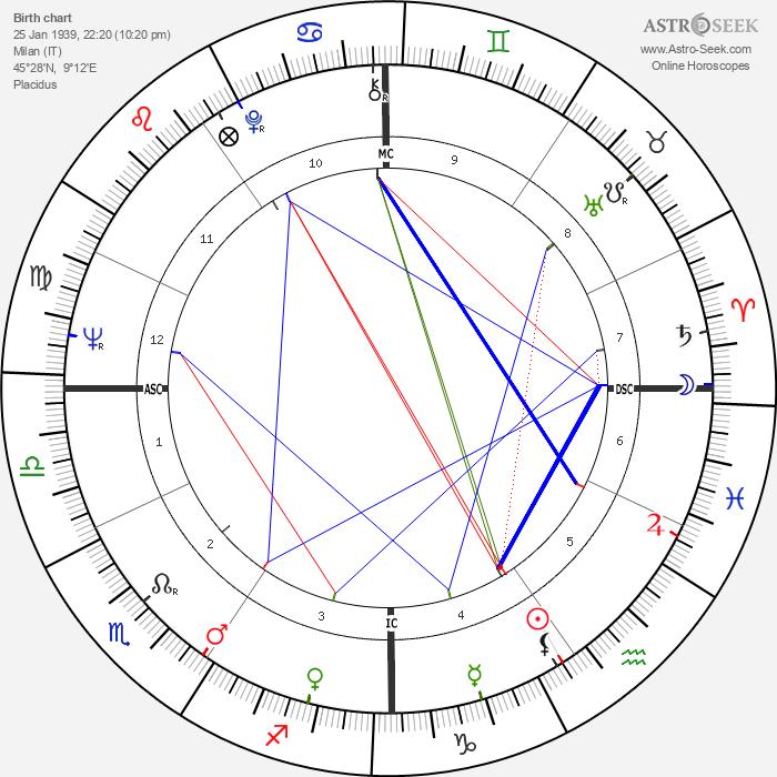 Giorgio Gaber - Astrology Natal Birth Chart
