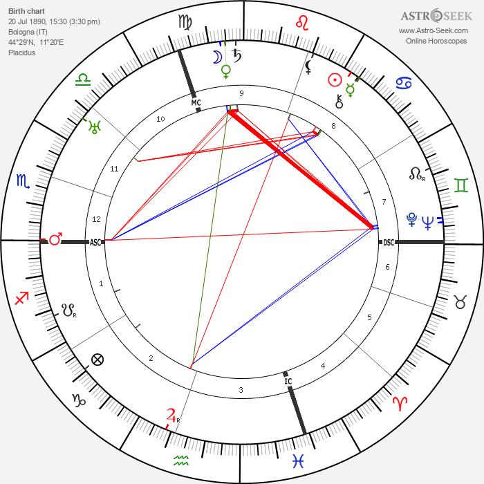 Giorgio Morandi - Astrology Natal Birth Chart