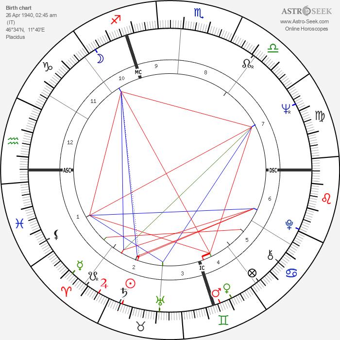 Giorgio Moroder - Astrology Natal Birth Chart