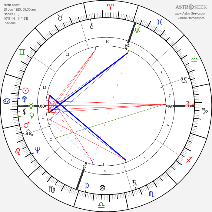 Giorgio Napolitano - Astrology Natal Birth Chart