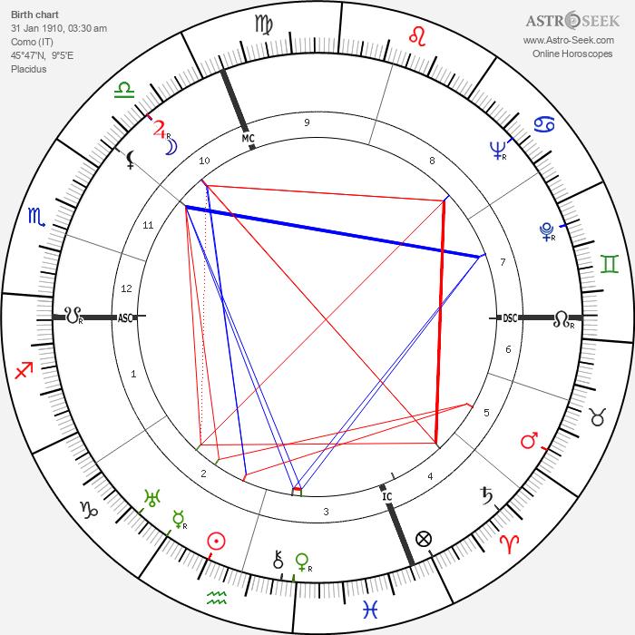 Giorgio Perlasca - Astrology Natal Birth Chart