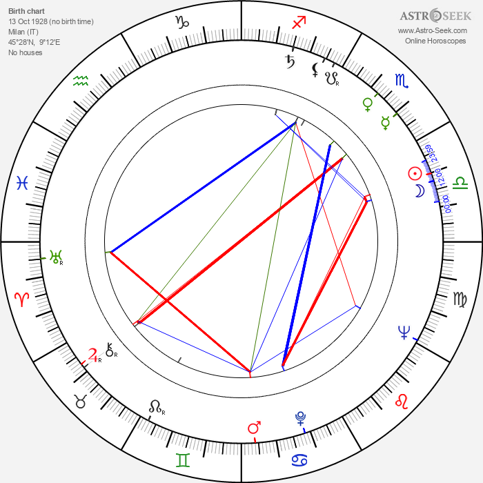 Giorgio Stegani - Astrology Natal Birth Chart