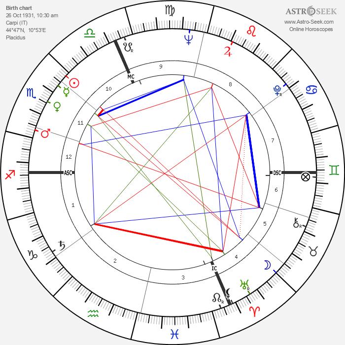 Giorgio Turchi - Astrology Natal Birth Chart