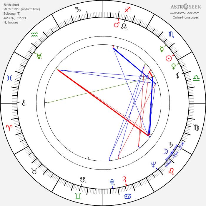 Giorgio Walter Chili - Astrology Natal Birth Chart