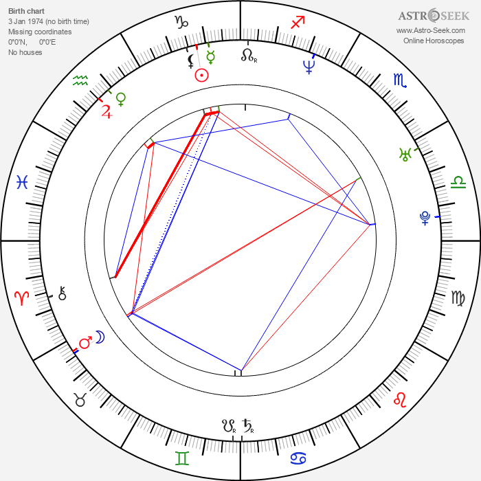 Giorgos Karamihos - Astrology Natal Birth Chart